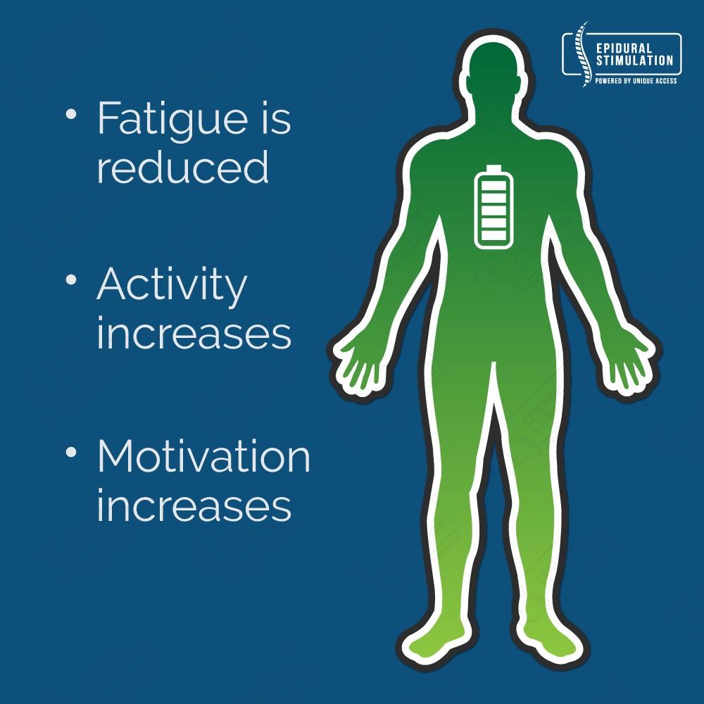 Reduction in Fatigue- Epidural Stimulation