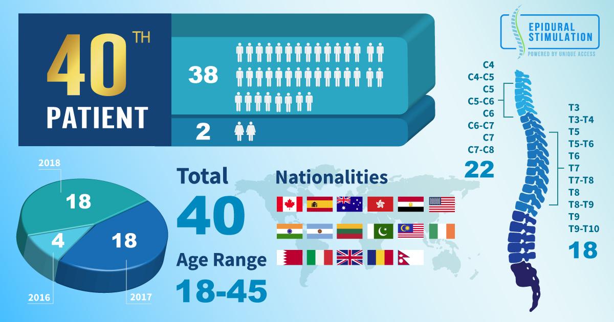 Epidural Stimulation Surgery with 40 patients worldwide